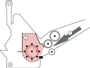 Walzenhaecksler-funktionsprinzip